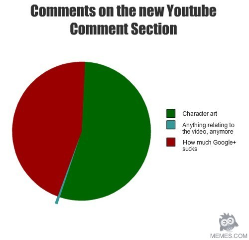 Comments Is ...