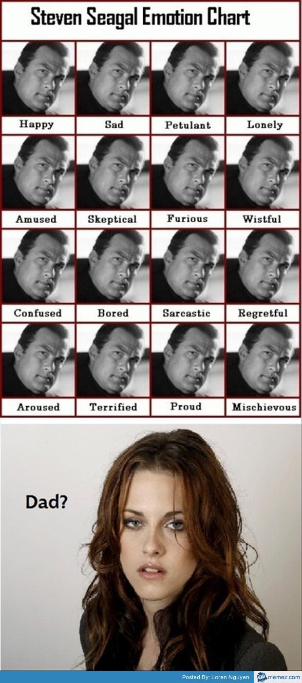 emotion chart meme