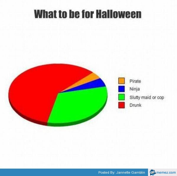 What to be for Halloween | memes.com