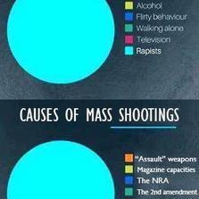 Causes of rape...