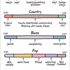 Anatomy Of Song Genres